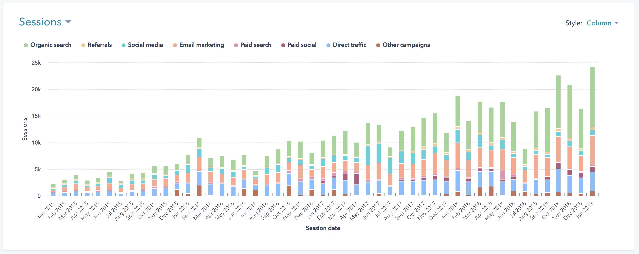 Trafikkutvikling 2015 til 2019 i MarkedsPartner